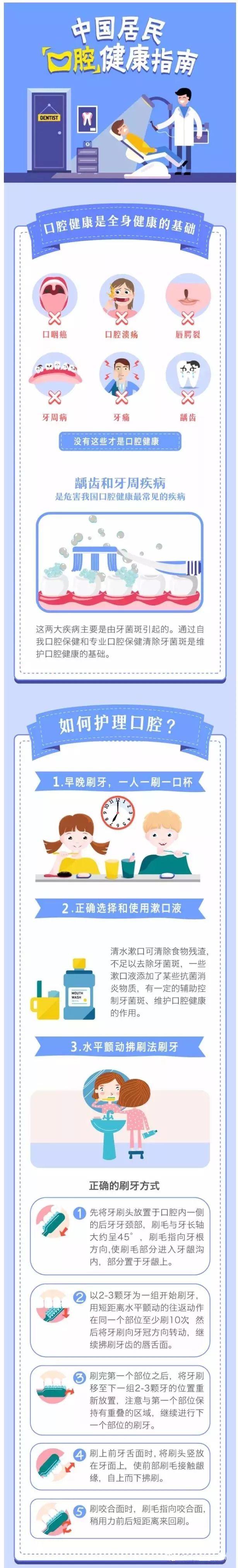 健康 丨 3分钟带你读懂《中国居民口腔健康指南》