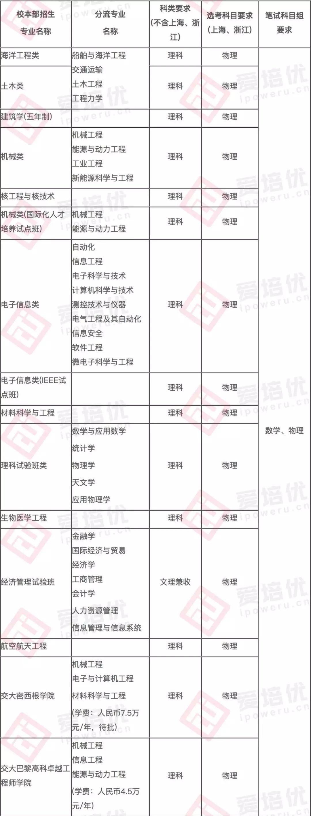 上海交大自主招生揭秘:报考人数减少了43%,文科类考生极大受限