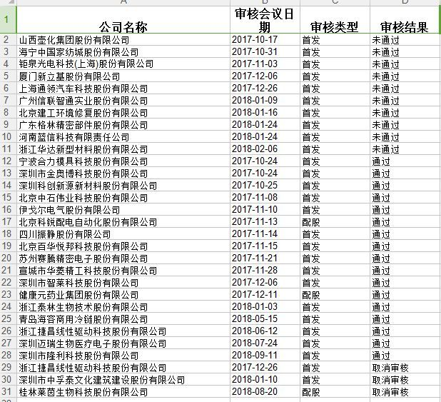 """證監會""""最嚴發審委""""委員李國春突然去世:食堂暈倒,平均12天審核一家企業,昨日參與審核IPO"""