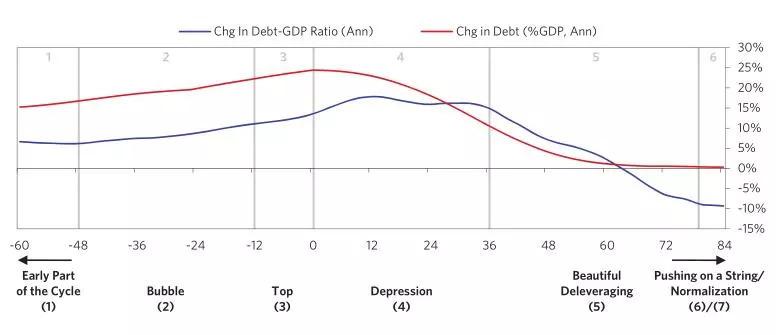 达利欧《理解大型债务危机的模板》:世界债务危机每15年风水轮流转