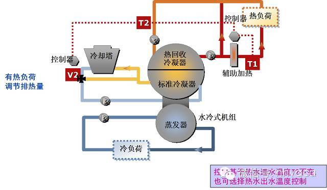 热回收的原理_冷却水(冷凝热)热回收原理图