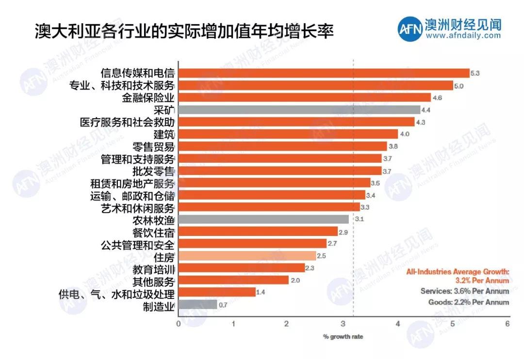 台湾和澳大利亚gdp对比_澳新银行 中国消费占GDP比未来或达50