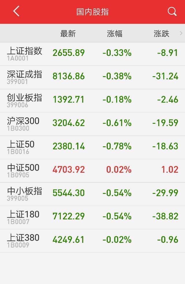 午评:军工股涨势延续 沪指震荡调整跌0.33%