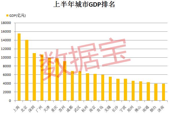 上海gdp总量2020_贵州gdp2020年总量