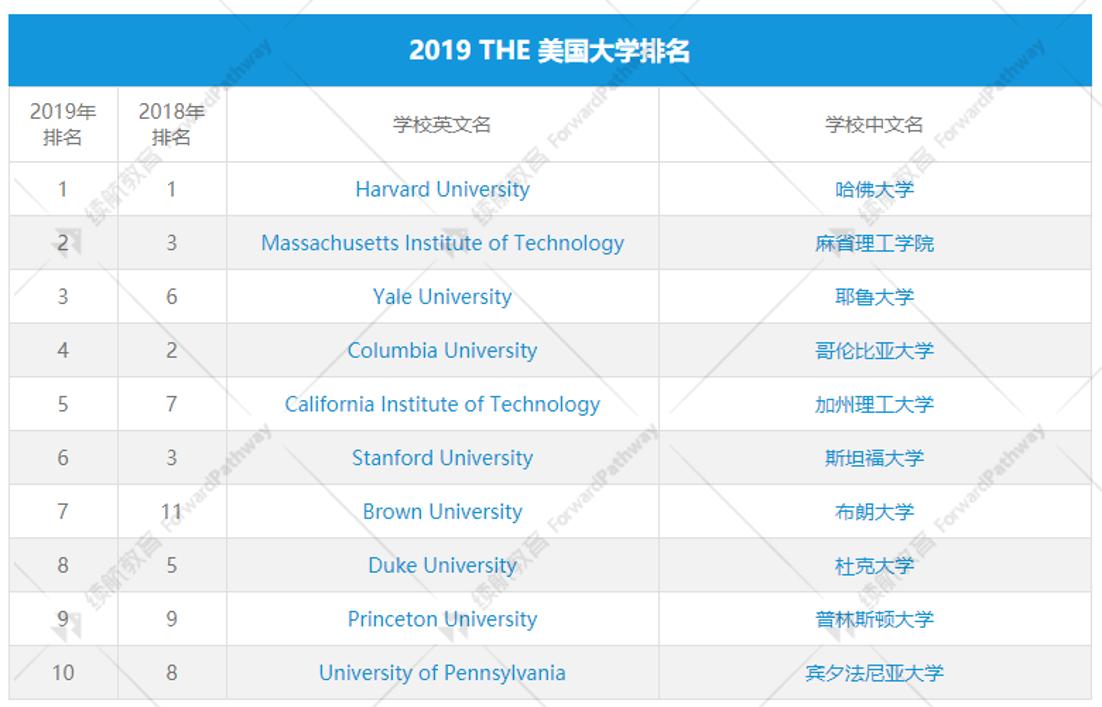 2019 THE 美国大学排名新鲜出炉,快来围观吧!