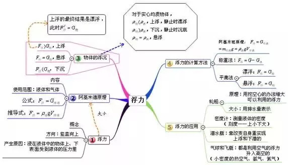 中考物理所有章节的思维导图,简洁明了,不要图片