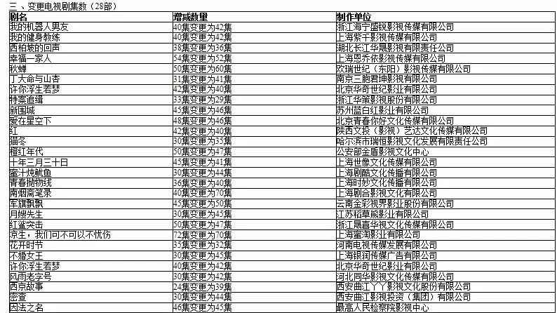 """从韩剧盈利模式看限集后国产剧的""""生钱之道"""""""