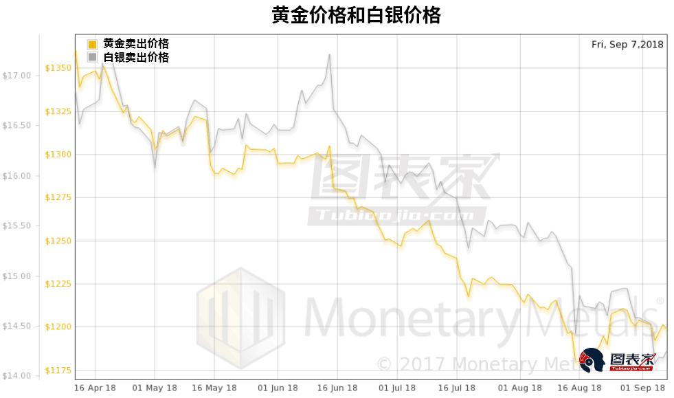 黄金白银比创10年来新高 历史揭示金银绝佳投资机会