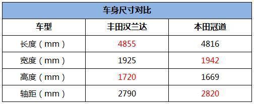 广汽本田冠道10万销量的背后除了消费升级还有哪些硬实力?_凤凰