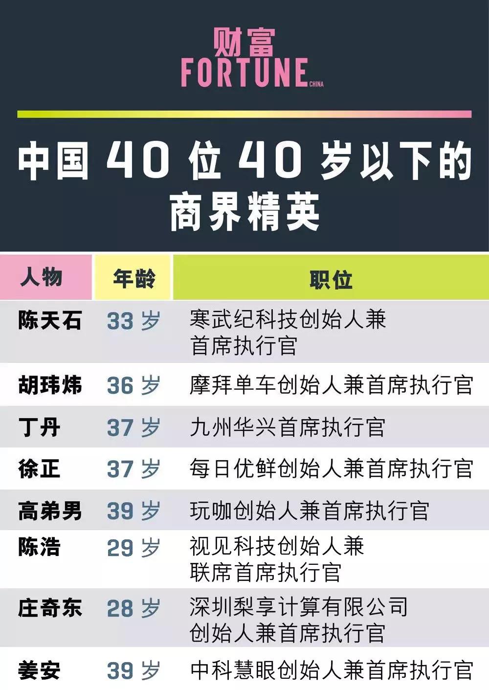 联想创投八家被投企业入选《财富》中国40岁以下商业精英榜