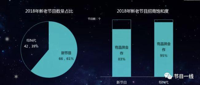 """2019年一线卫视综艺招商指南:真人秀仍是主力军,综N代""""吸金""""能力远超新节目"""