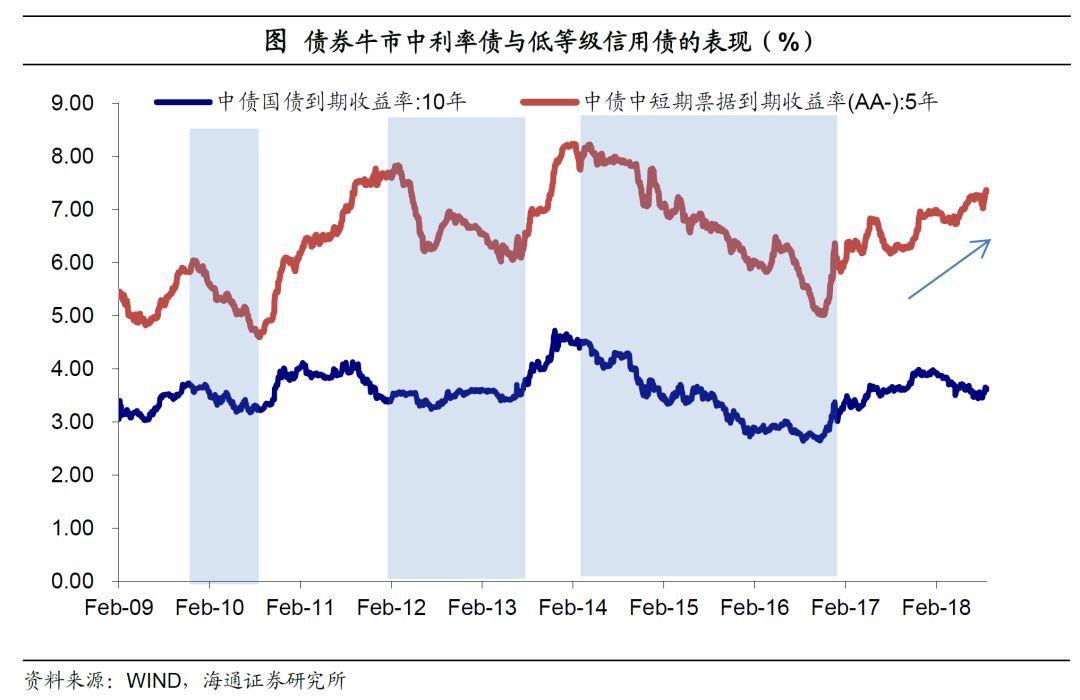 信用仍趋分化,优选中高等级——四季度信用债投资策略海通债券姜超、朱征星、