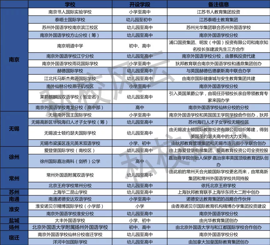 """南外系""""遍地开花"""" 江苏国际化教育新校未来增长5倍"""