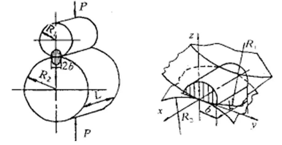 两圆柱体接触及轴线平行的两圆柱体相接触的压力分布
