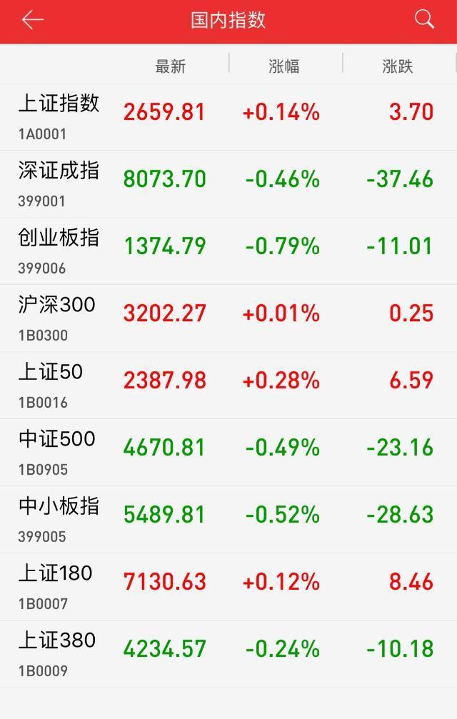 午评:油气板块活跃 沪指高开回落微涨0.14%