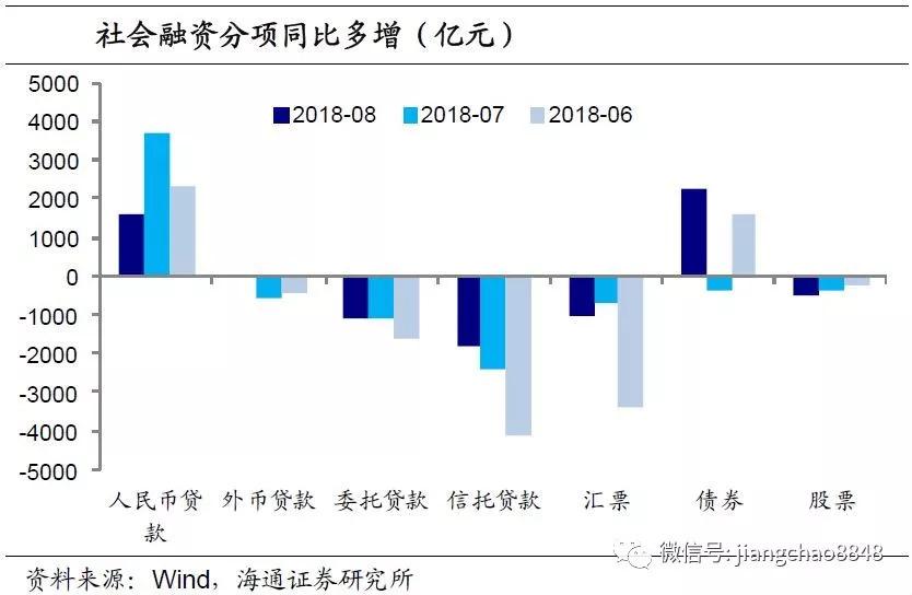 社融增速再降,信贷增幅减缓――8月金融数据点评(海通宏观姜超、李金柳)