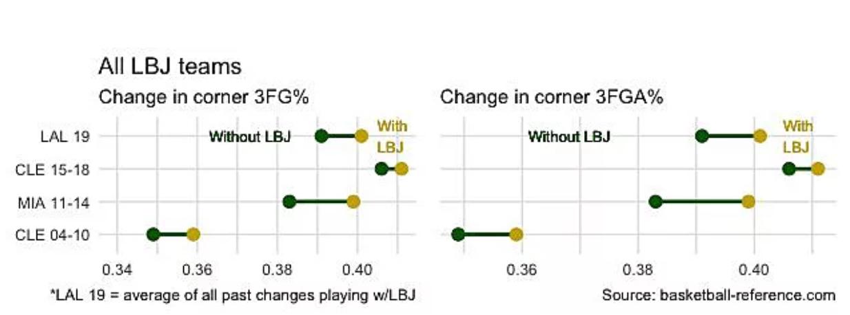 已不算最大难题?新赛季湖人三分提升可期待,詹皇生涯曾改变3队