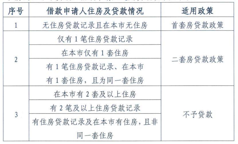 北京公积金新政刷屏:22岁毕业 漂到33岁才能贷满120万_图1-3