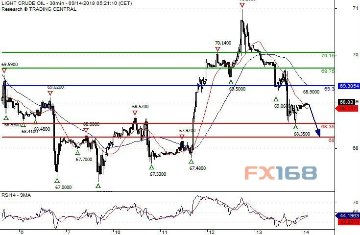 (WTI原油30分钟图 来源:Swissquote Bank、FX168财经网)