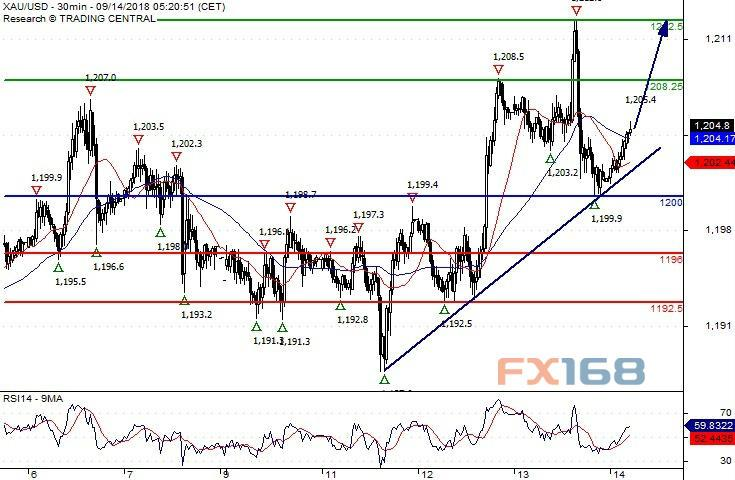 (现货黄金30分钟图 来源:Swissquote Bank、FX168财经网)