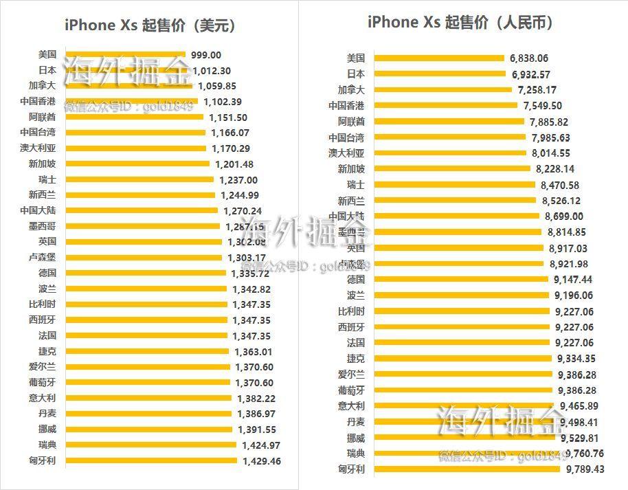 新iPhone不同地区定价出现巨大差异,暗含着一场隐秘的货币战争