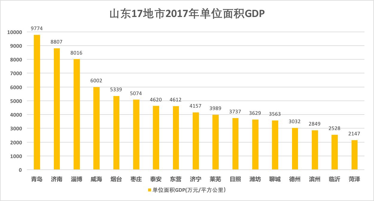 城市gdp平均_城市化与人均GDP关系 两数据图