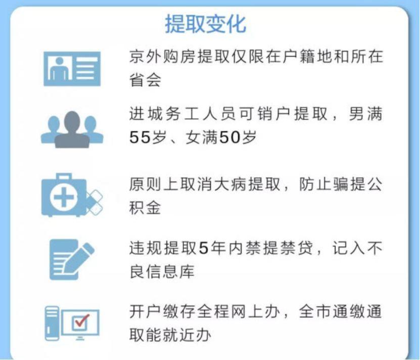 北京公积金新政刷屏:22岁毕业 漂到33岁才能贷满120万_图1-4