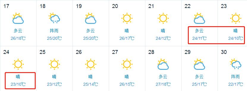 周末降温+降雨又来聊城!15℃!以下人员请速回聊城!-雪花新闻