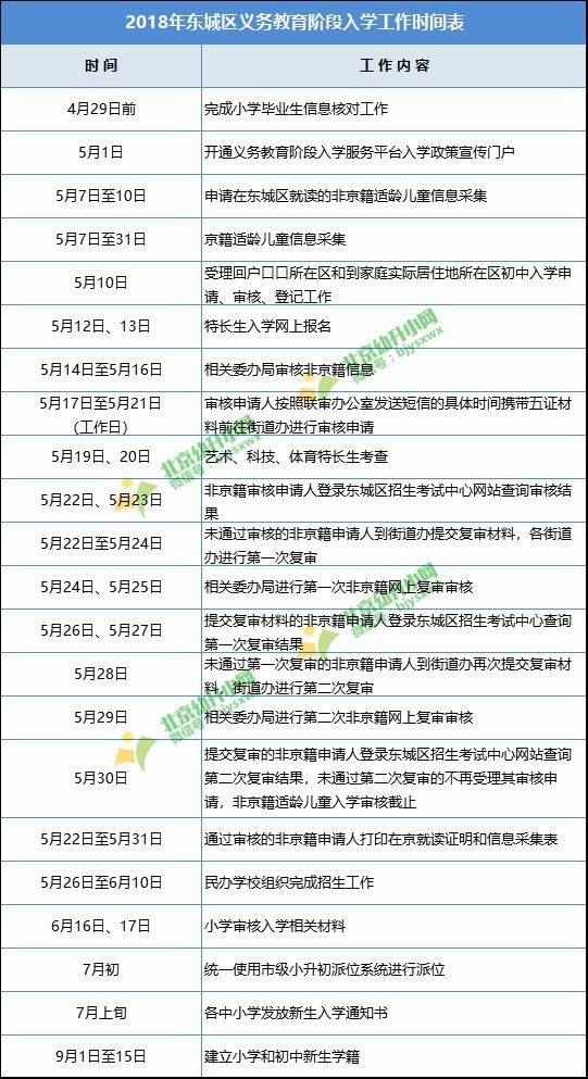 国之利芒小说:【京京说入学】2019幼升小先审核材料还是先信息