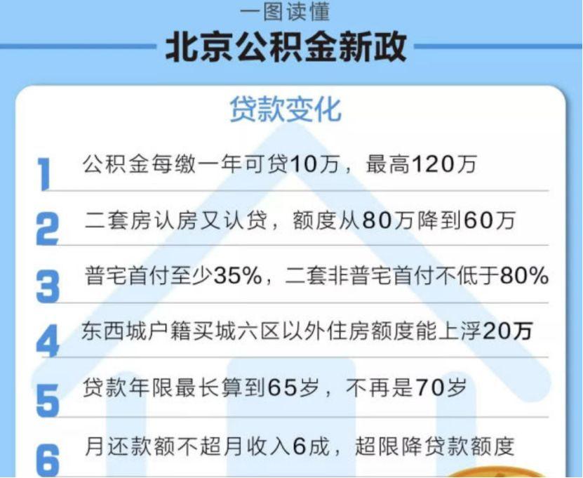 北京公积金新政刷屏:22岁毕业 漂到33岁才能贷满120万_图1-2