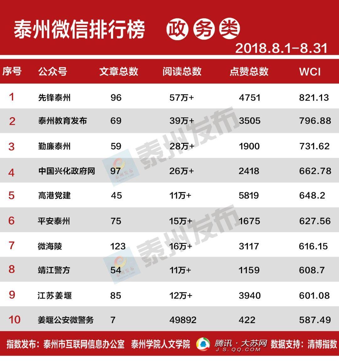 2018好歌排行榜_抖音粉丝排行榜2018 抖音粉丝最多的是谁