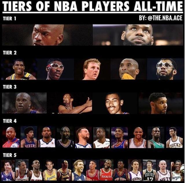 美媒列NBA球员历史排名 乔詹唯一档 马刺