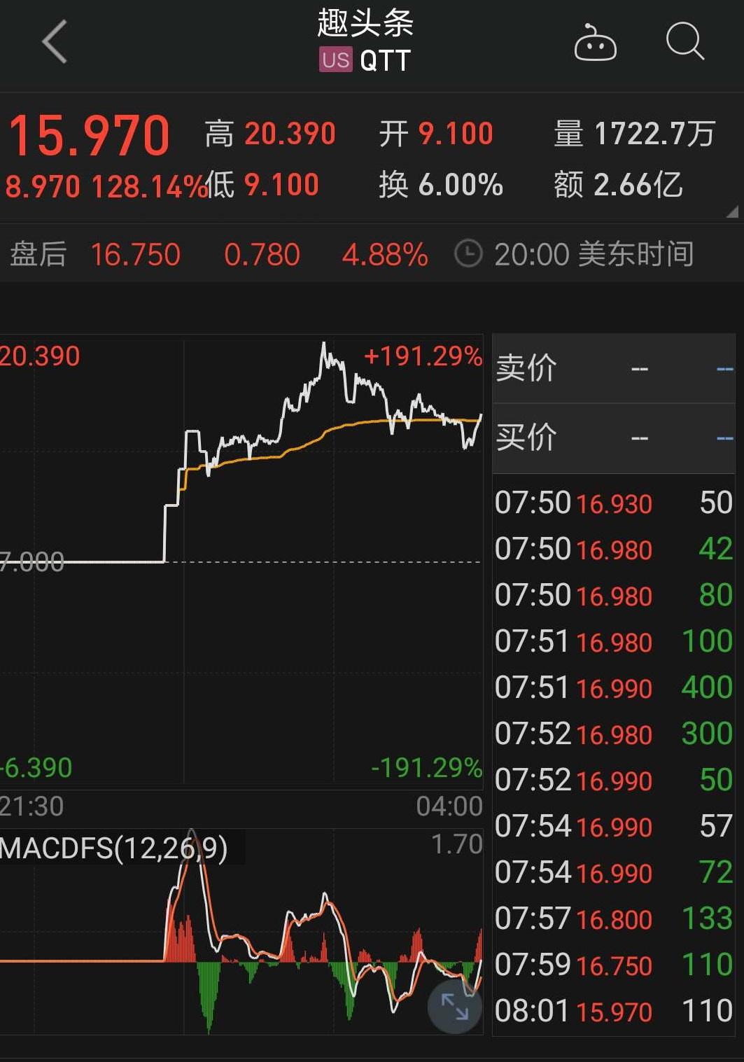 趣头条上市首日暴涨128%,刷新今年美股IPO首日最高涨幅