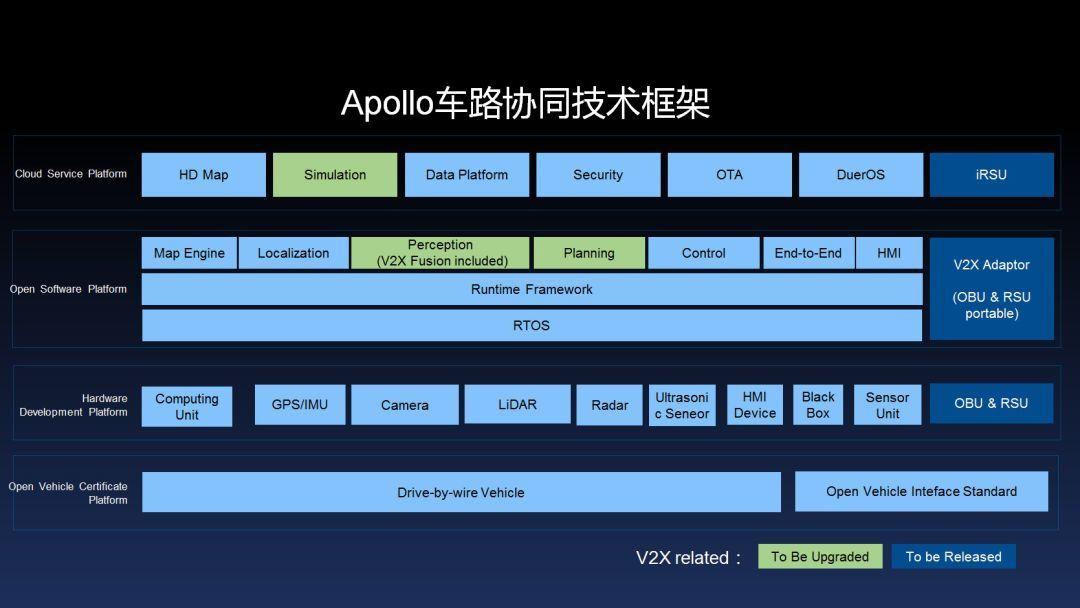 聪明的车+智能的路 :百度apollo发布全球首个车路协同开源方案