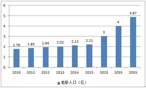人口增长情况_中国人口增长图