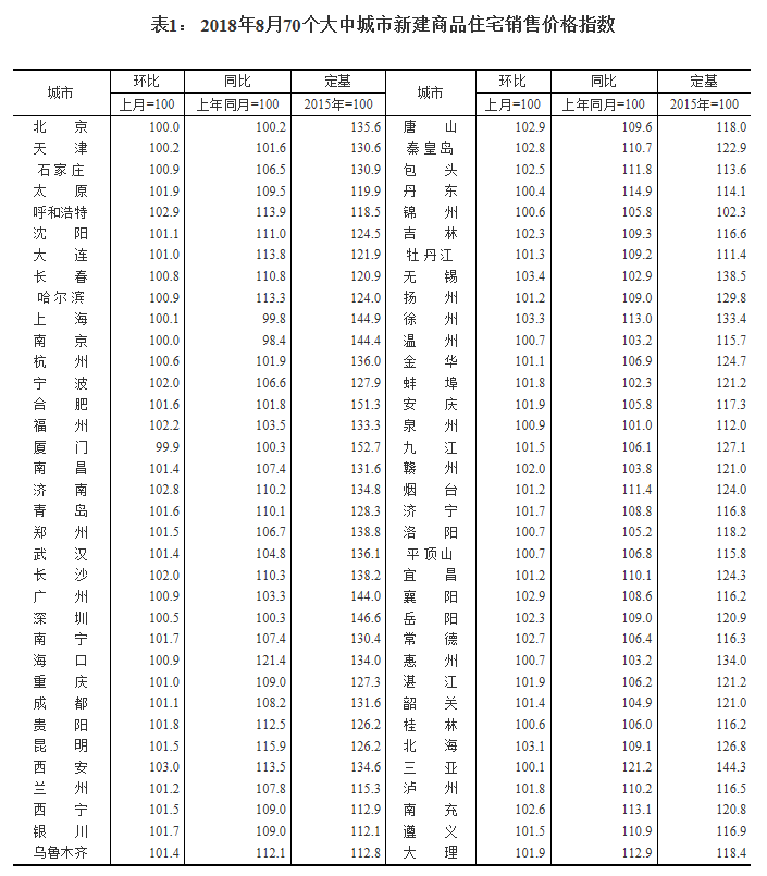 统计局发布8月70城房价指数,房价稳中有涨