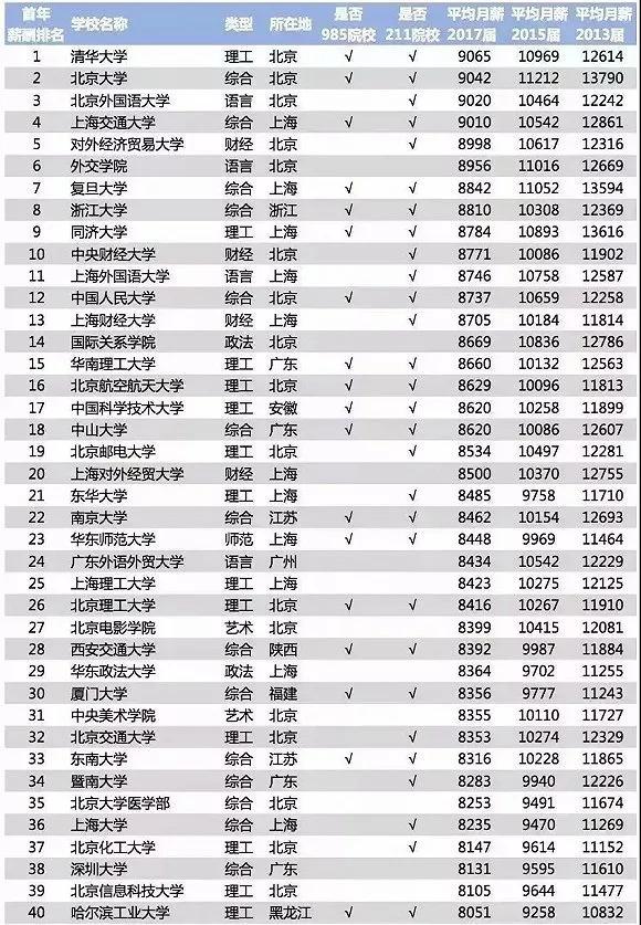 2018届清华毕业生近万月薪排名第一,这些垫底专业低于3000元