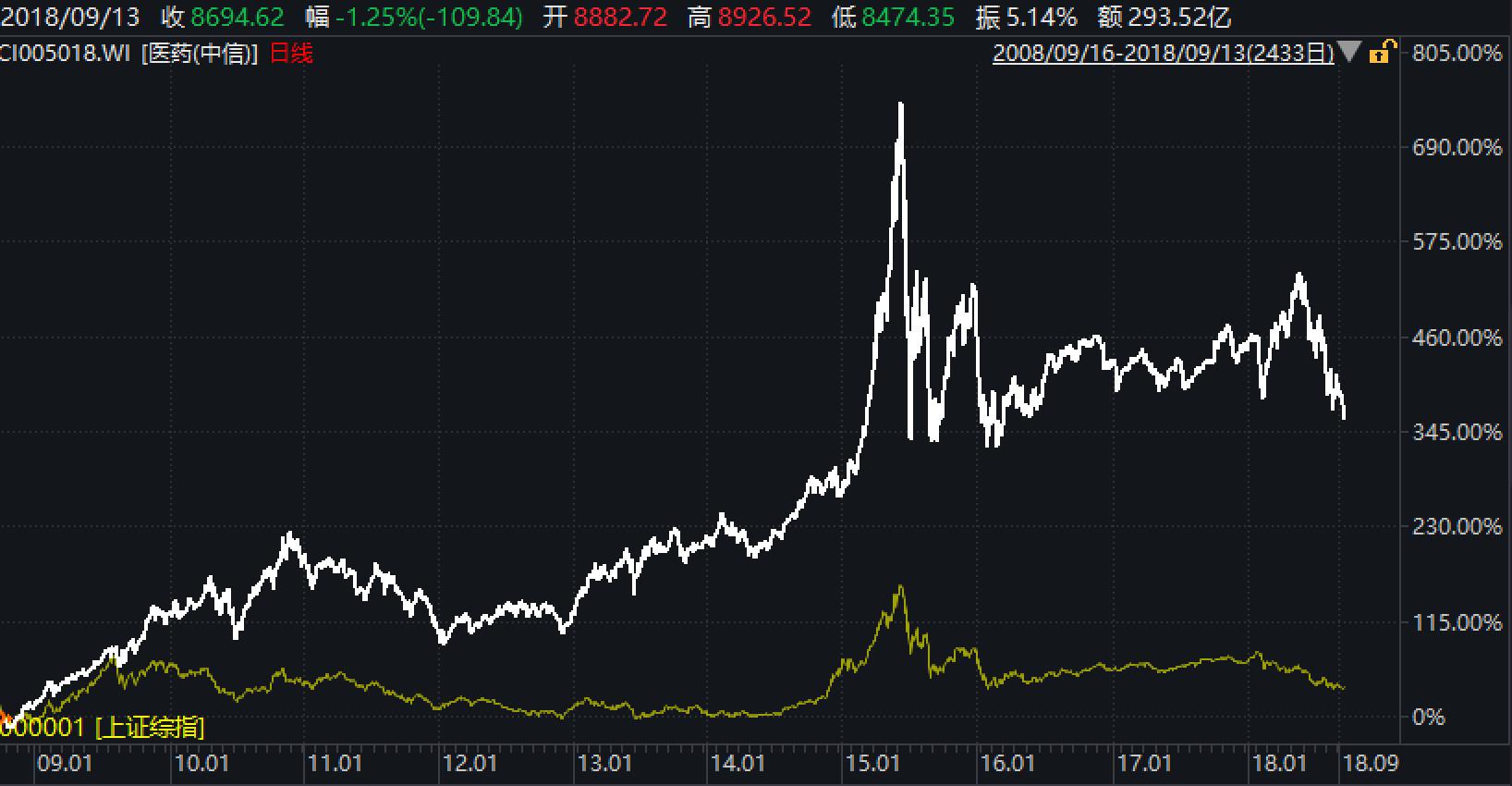 医药板块连崩两天 市场非常恐慌 到底发生了什么?