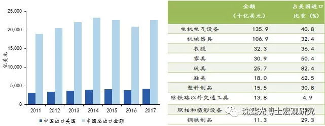 沈建光:贸易战对中国经济影响几何?
