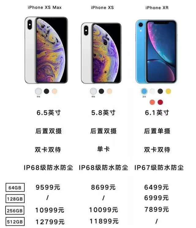 12799!一部苹果=一台微电轿,你选哪一个?