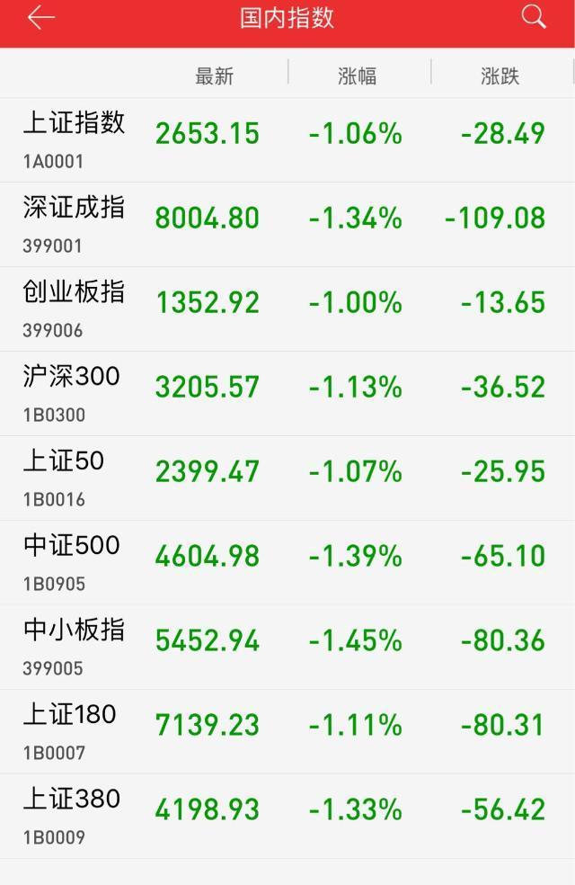 午评:周期板块领跌 沪指低开低走跌1.06%