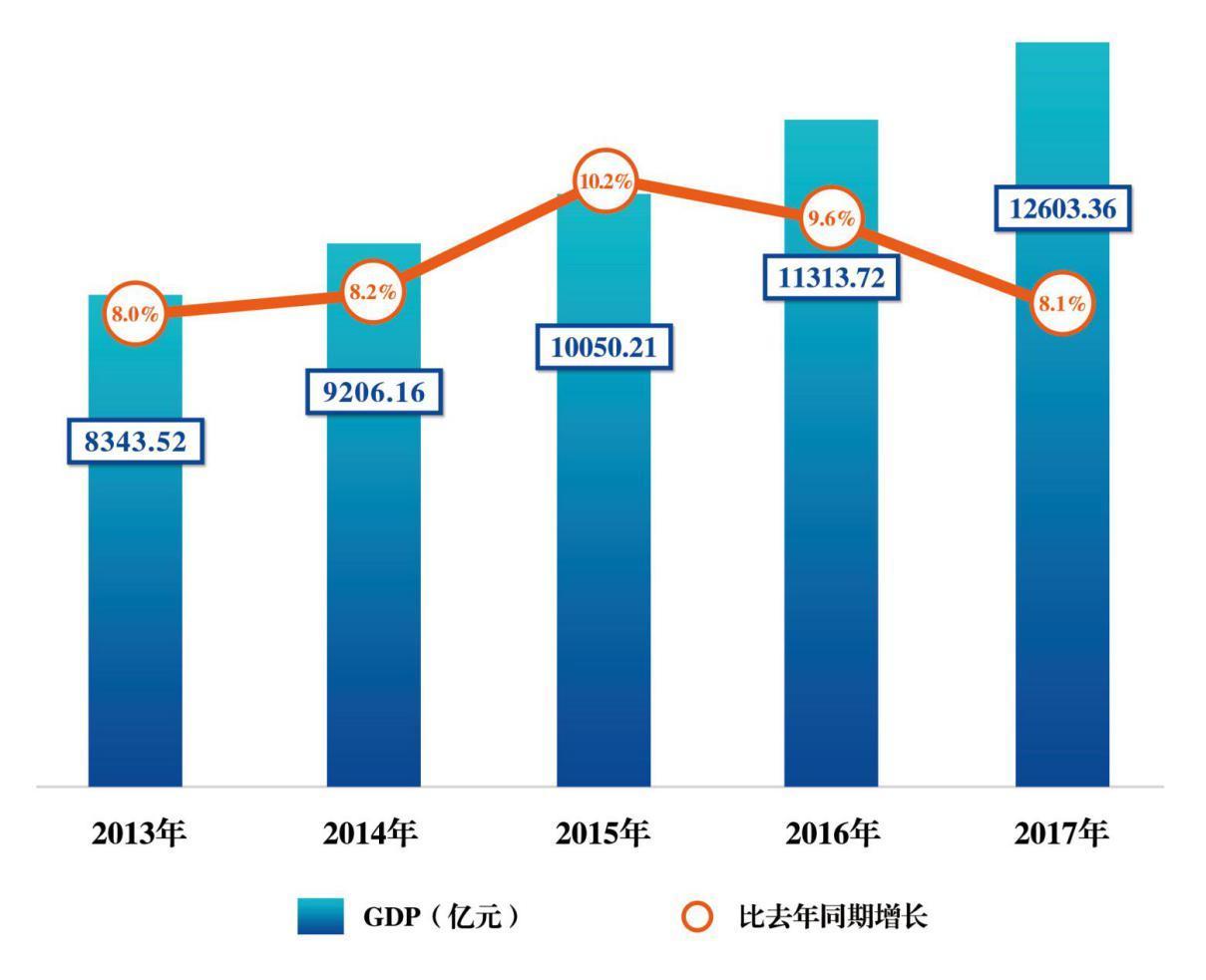 2017浙江gdp_经济强省GDP霸榜,中国这些省都超过大部分国家了(2)