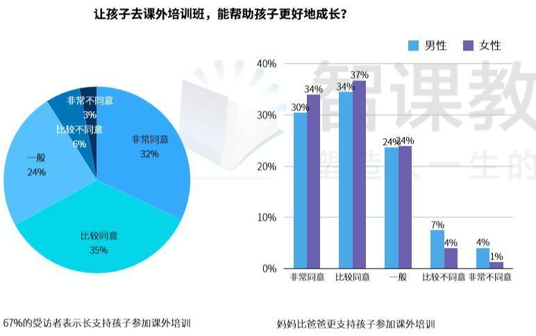 中国家长焦虑调查:最为孩子成绩、玩手机、安全担忧,75%家长焦虑自身发展