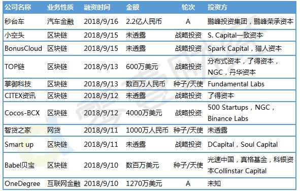 零壹金融科技投融资周报:上周21家金融科技公司共计获得约43.2亿元融资