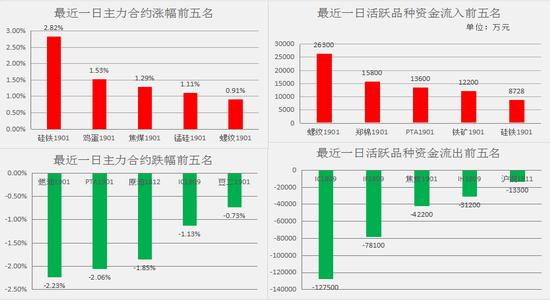 今日品种涨跌幅及资金流向