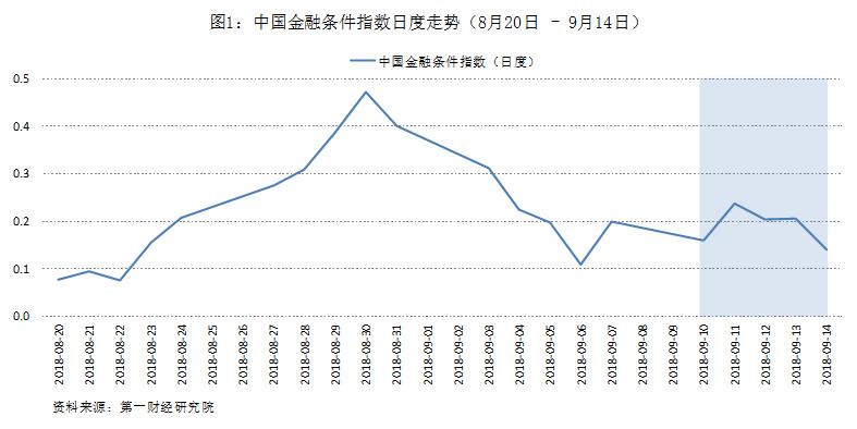 金融环境运行平稳,较上半年大幅缓和第一财经研究院中国金融条件指数周报