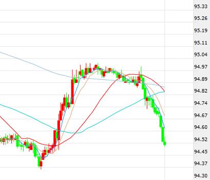 忽视贸易担忧?美元竟然遭到全面打压:欧元逼近1.17、金价突破1200