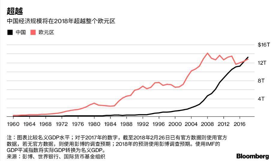 上海市gdp有被北京超过的可能吗_GDP城市三季报 京沪GDP已超2万亿,成都增速排第一