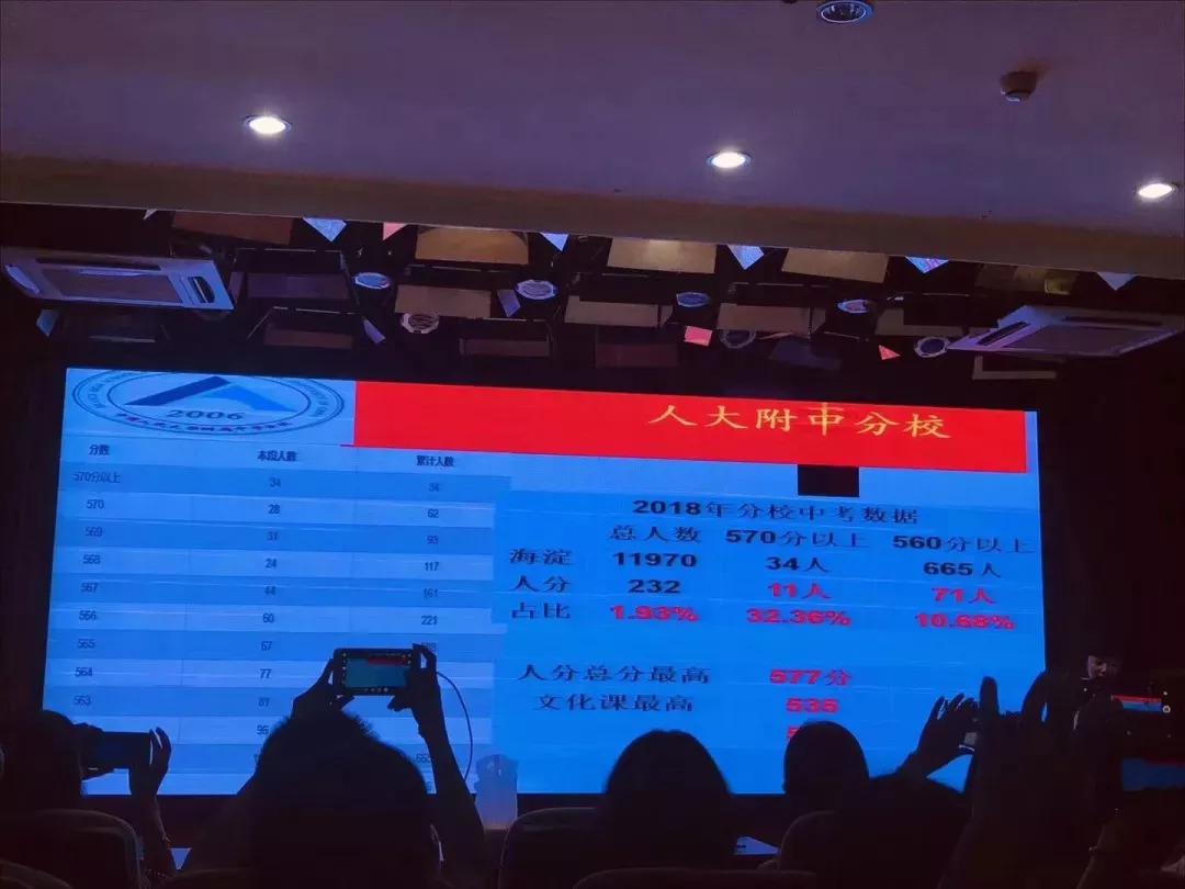 存眷丨2018北京12所初中中考后果汇总!(责编保举:数学家教jxfudao.com/xuesheng)
