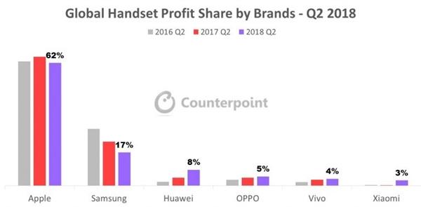 苹果获全球手机62%利润:华为小米等使iPhone卖得更贵